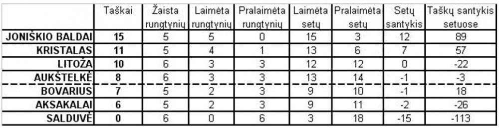 Šiaulių tinklinio mėgėjų lygos turnyrinė lentelė prieš paskutines reguliariojo sezono rungtynes